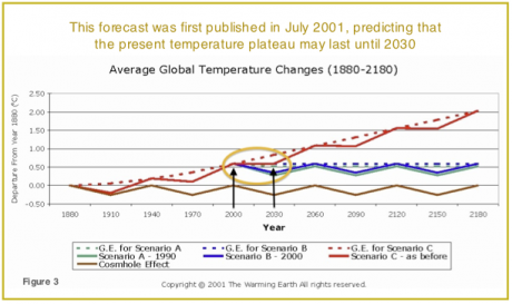 2001 prediction that the temperature plateau will last until 2030