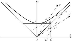 Figure 1. Minkowski diagram