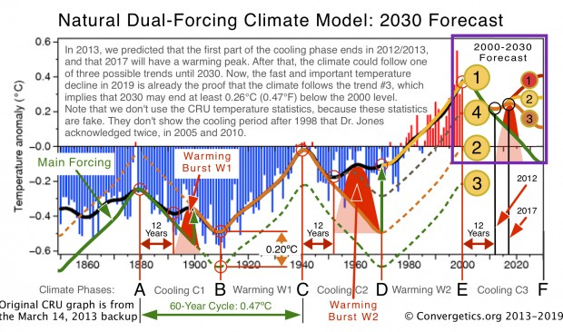 2013 Climate Model Predictions