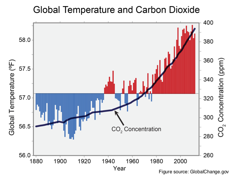 Figure 1. Global temperature and carbon dioxide 1880-2012 correlation