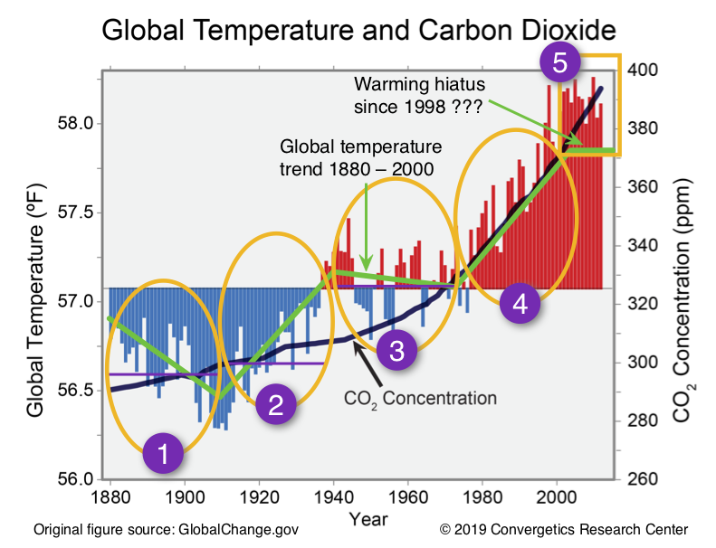 Figure 2. Global temperature and carbon dioxide correlation periods