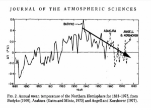 The 1940–1970 Global Cooling