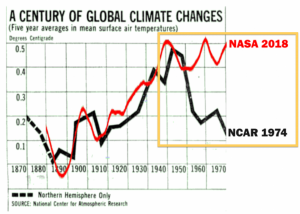 A Century of Global Climate Changes