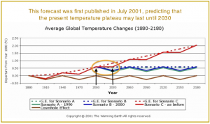 The 2001 Climate Change Forecast