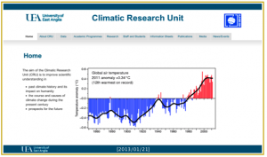 Climatic Research Unit Graph