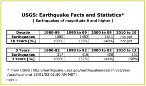 USGS statistics show major earthquakes are on the rise