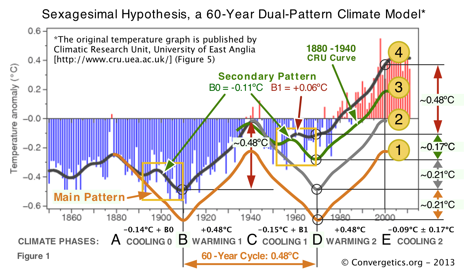 The 2013 Sexagesimal Climate Model Shows Climate Change Is Natural