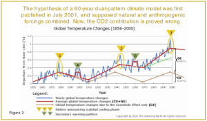 The 2001 hypothesis of a 60-year dual-pattern climate model
