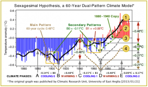 Sexagesimal Hypothesis, a 60-Year Dual-Pattern Climate Model