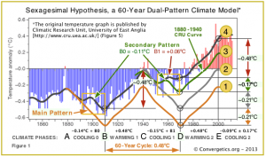 Sexagesimal Hypothesis, 60-year dual-pattern climate change