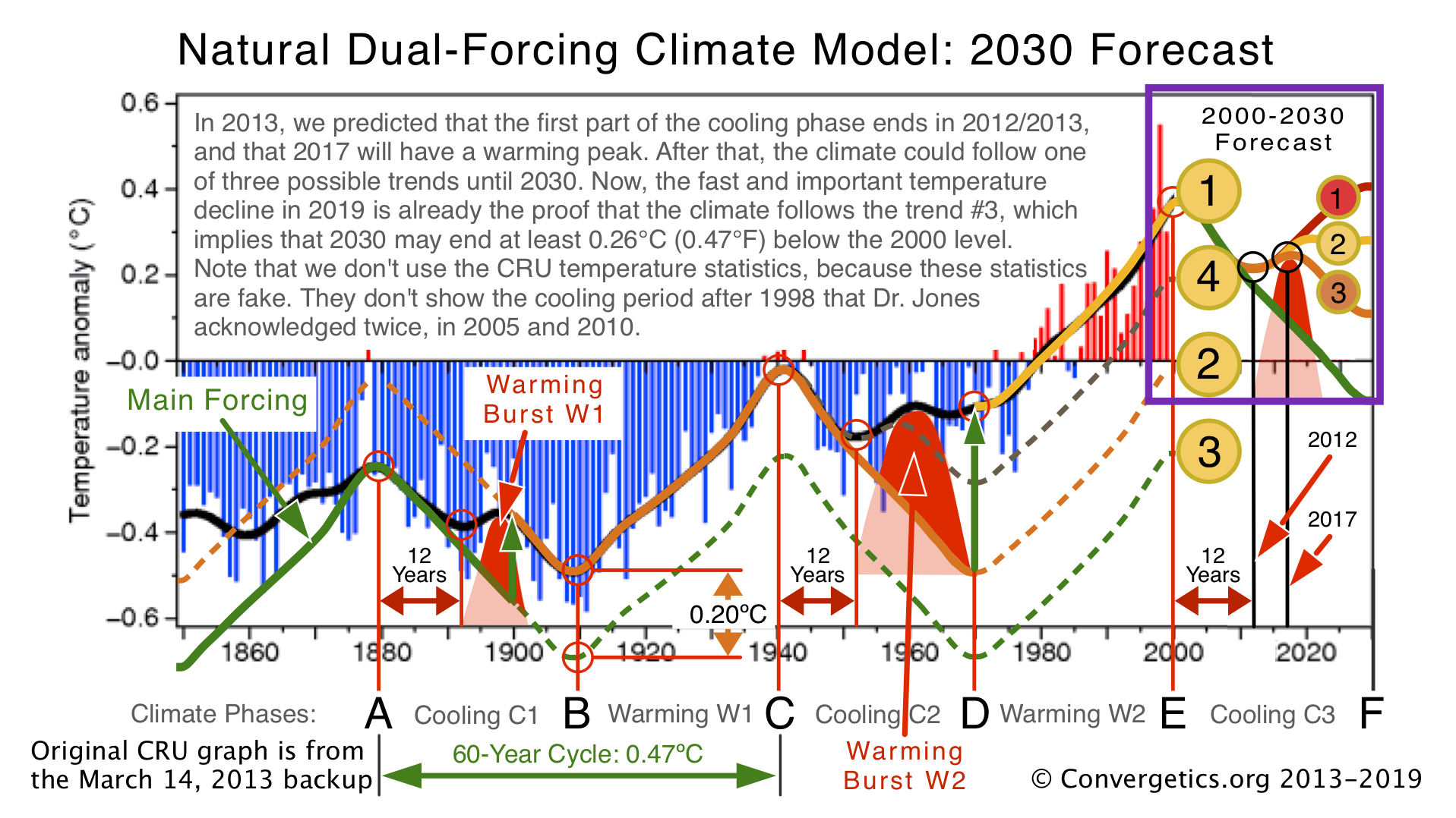 In 2013, a Climate Model Predicted the 2020 Cold Weather and Forecasted 2030 0.26°C (0.47°F) Below 2000